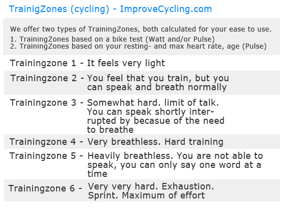 ImproveCycling TraningZones